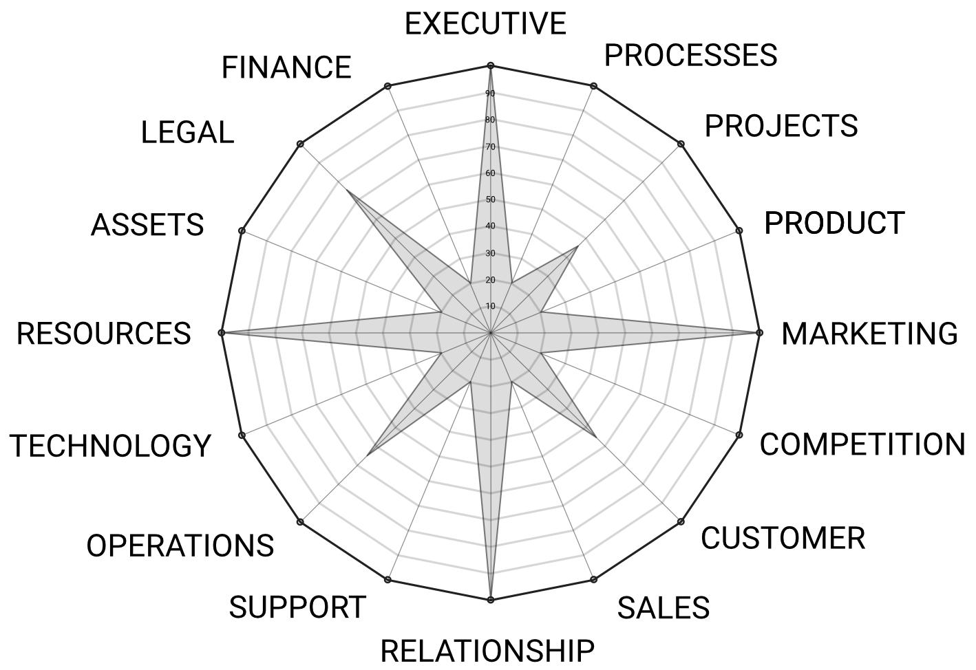 BizArt Presentation Business Areas